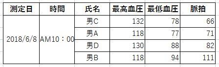 血圧測定値 表b 年齢順
