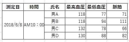 血圧測定値 表A