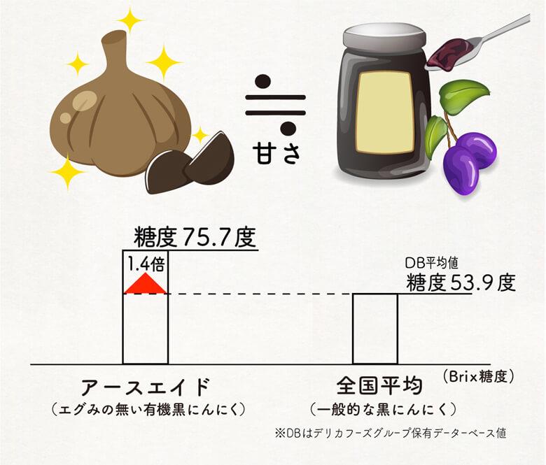 アースエイド(エグみの無い有機黒にんにく)糖度75.7度。全国平均(一般的な黒にんにく)糖度53.9度