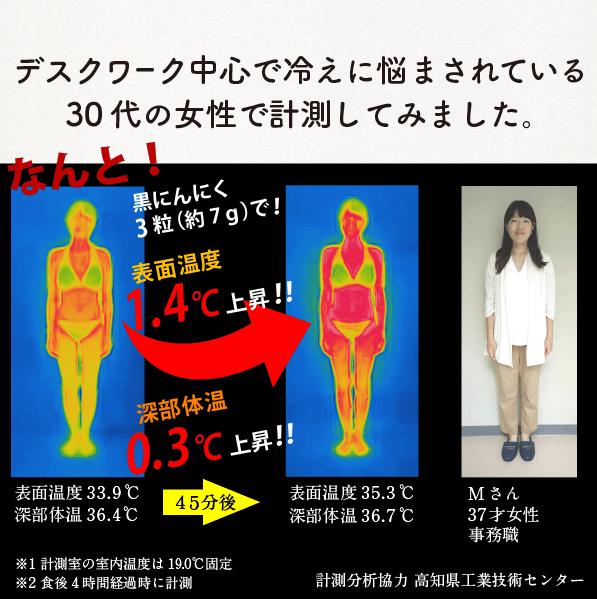デスクワーク中心で冷えに悩ま背れている30代の女性で計測してみたらなんと!黒にんにく3粒で表面温度1.4℃上昇!深部体温0.3℃上昇!