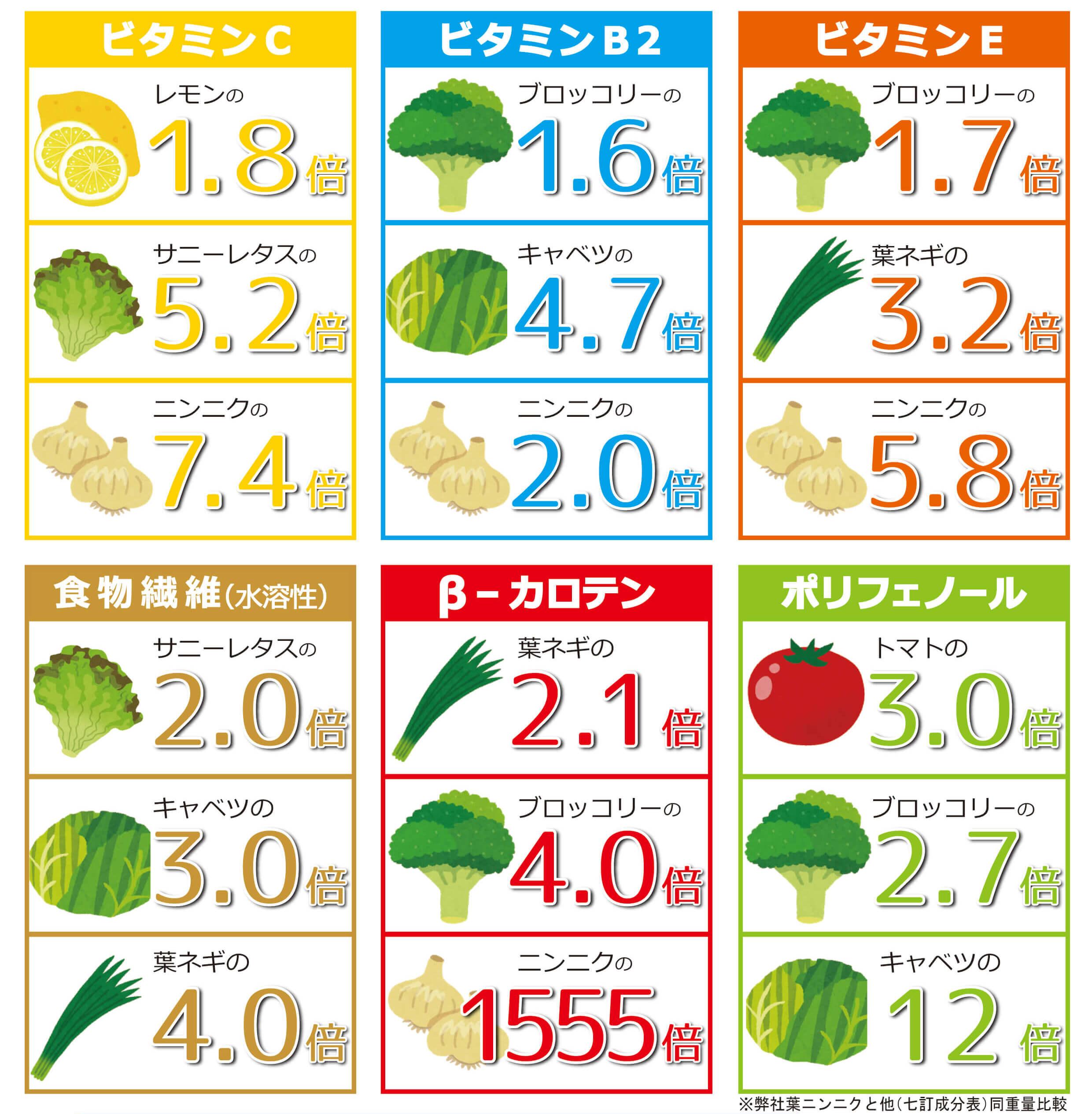 ビタミン類の栄養比較表