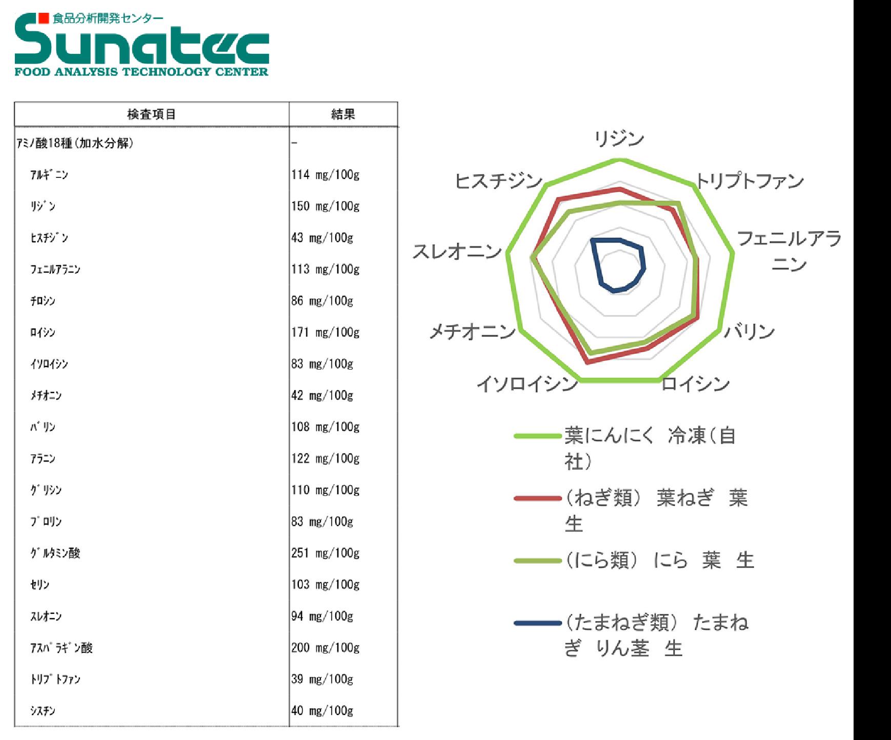 葉ニンニクアミノ酸分析結果表