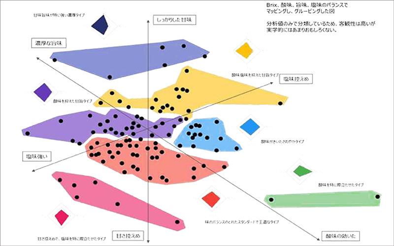 ポン酢味の数値化マップ:おいしい無添加塩ポン酢使用(アースエイド葉にんにくカルパッチョソース)