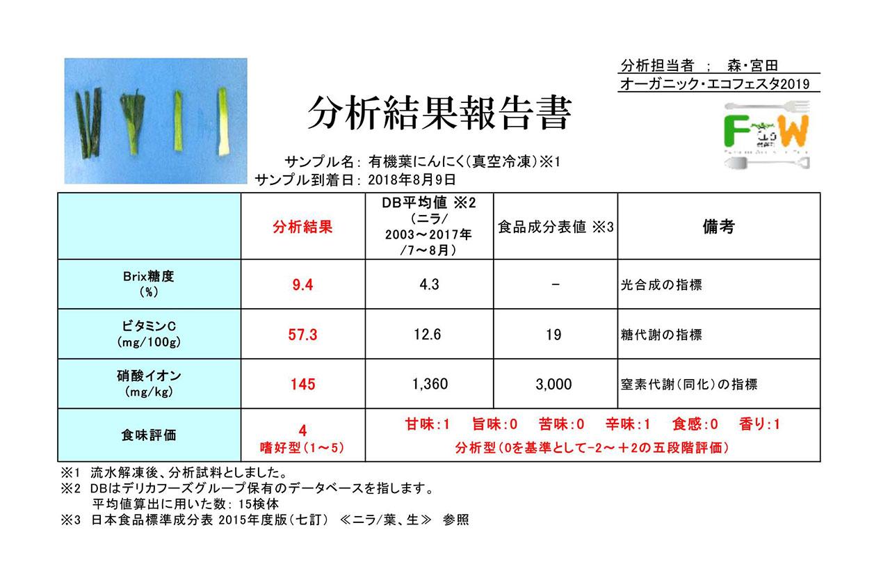 葉にんにくオーガニックエコフェスタ栄養コンテスト分析結果(糖度、ビタミンC、硝酸イオン)