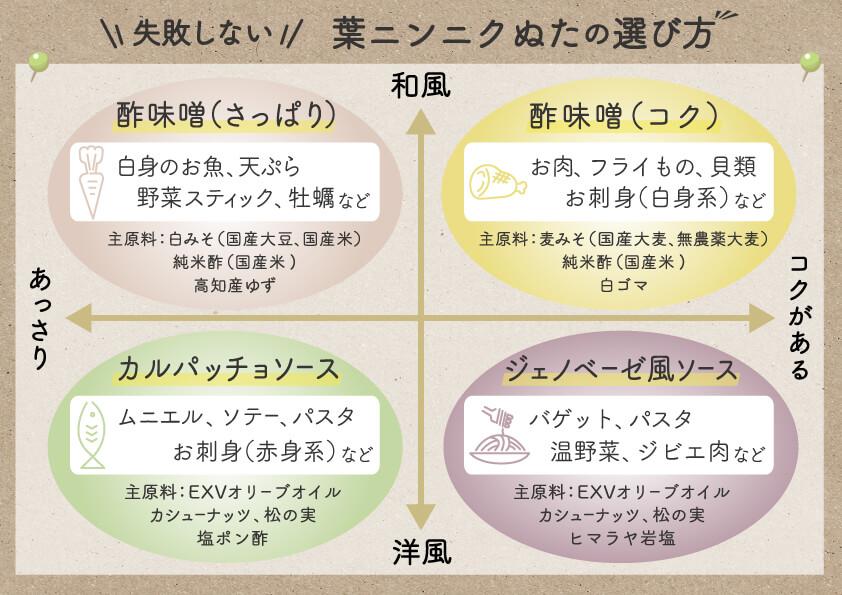葉にんにくぬたの選び方・使い方・食べ方(ポジションマップ)